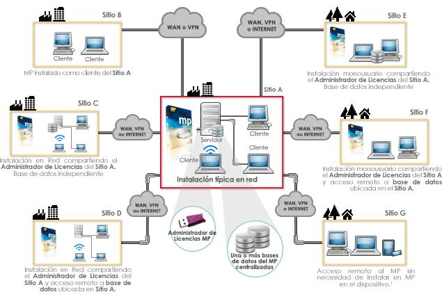 Opciones de conectividad de un CMMS
